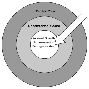 beyond the comfort zone to achieve goals