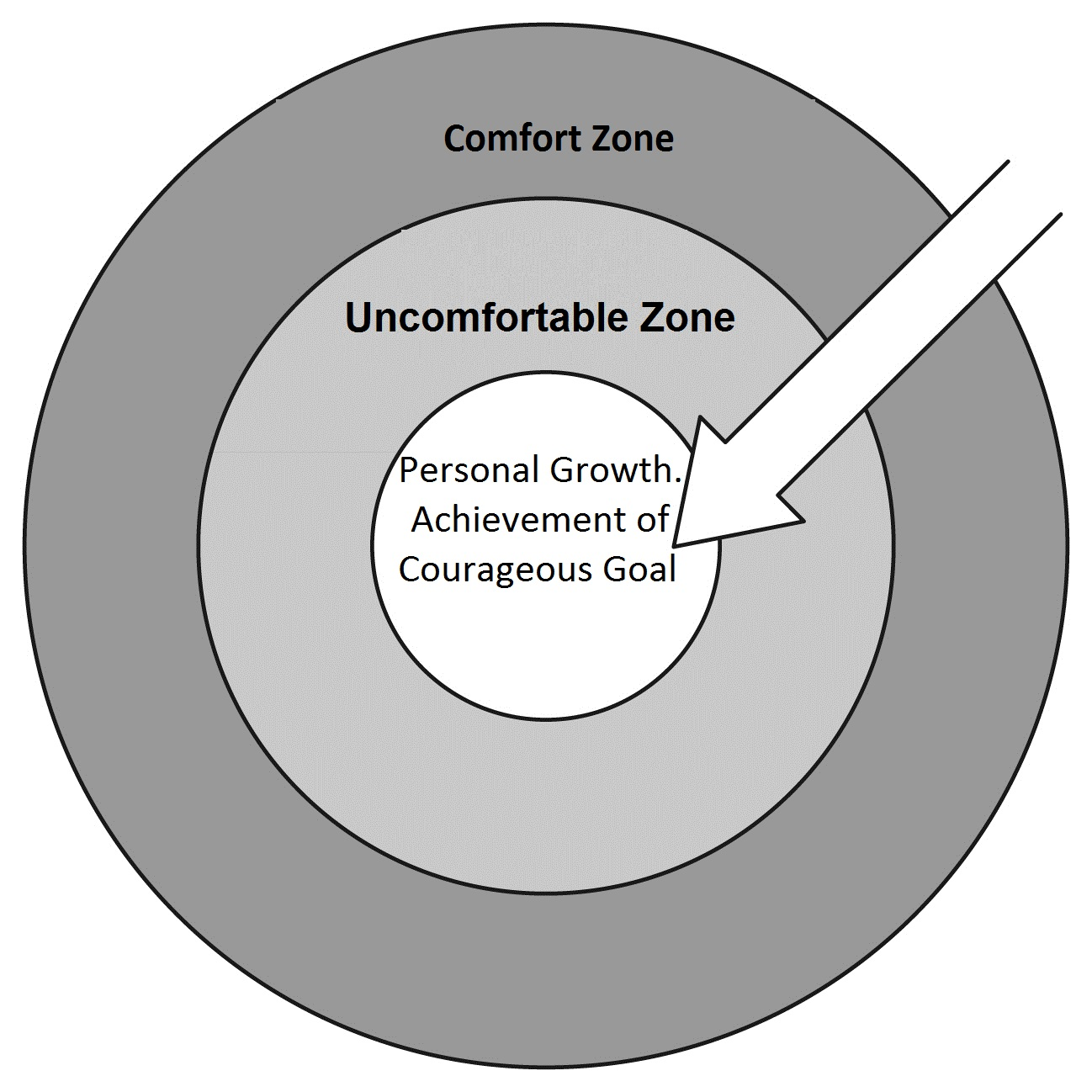 Comfort zone in coaching challenging coaching for Comfort zone