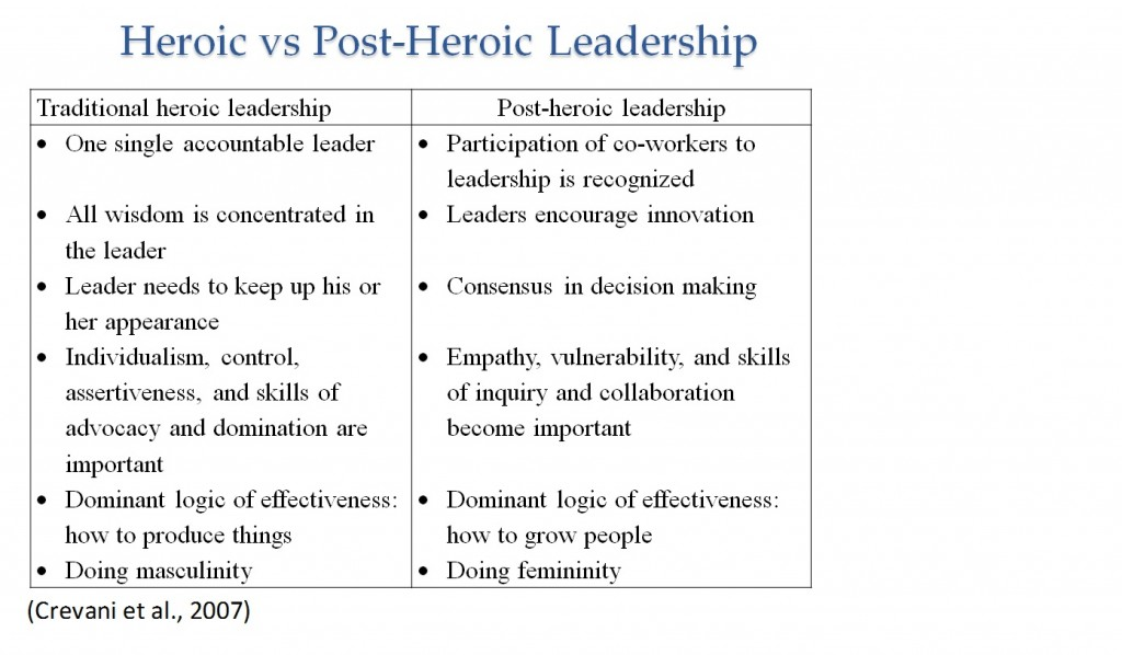 Post Heroic Leadership