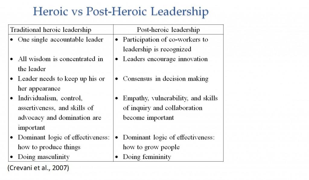 Post Heroic Leadership