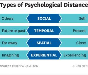 psychological distance